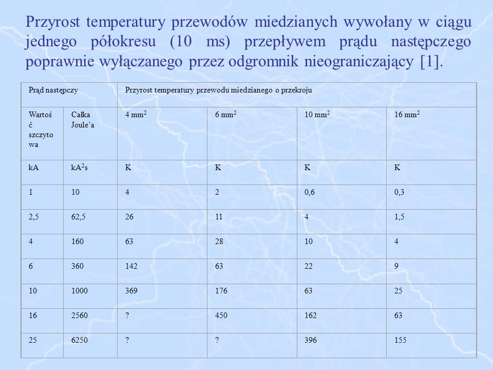 Przyrost temperatury przewodów miedzianych wywołany w ciągu jednego półokresu (10 ms) przepływem prądu następczego poprawnie wyłączanego przez odgromnik nieograniczający [1].